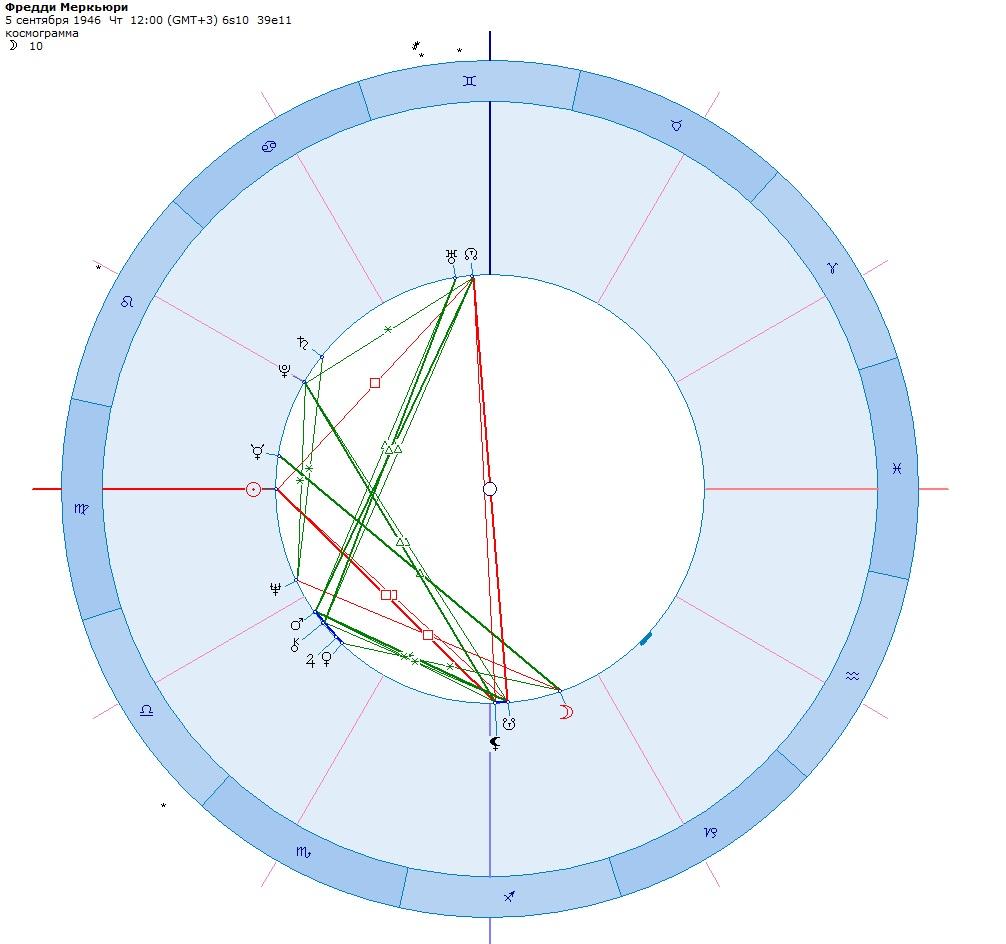 гороскоп Фредди Меркьюри